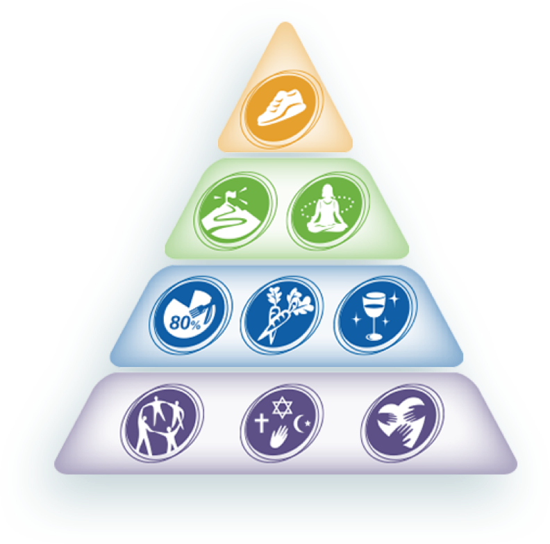 Blue Zones Pyramid